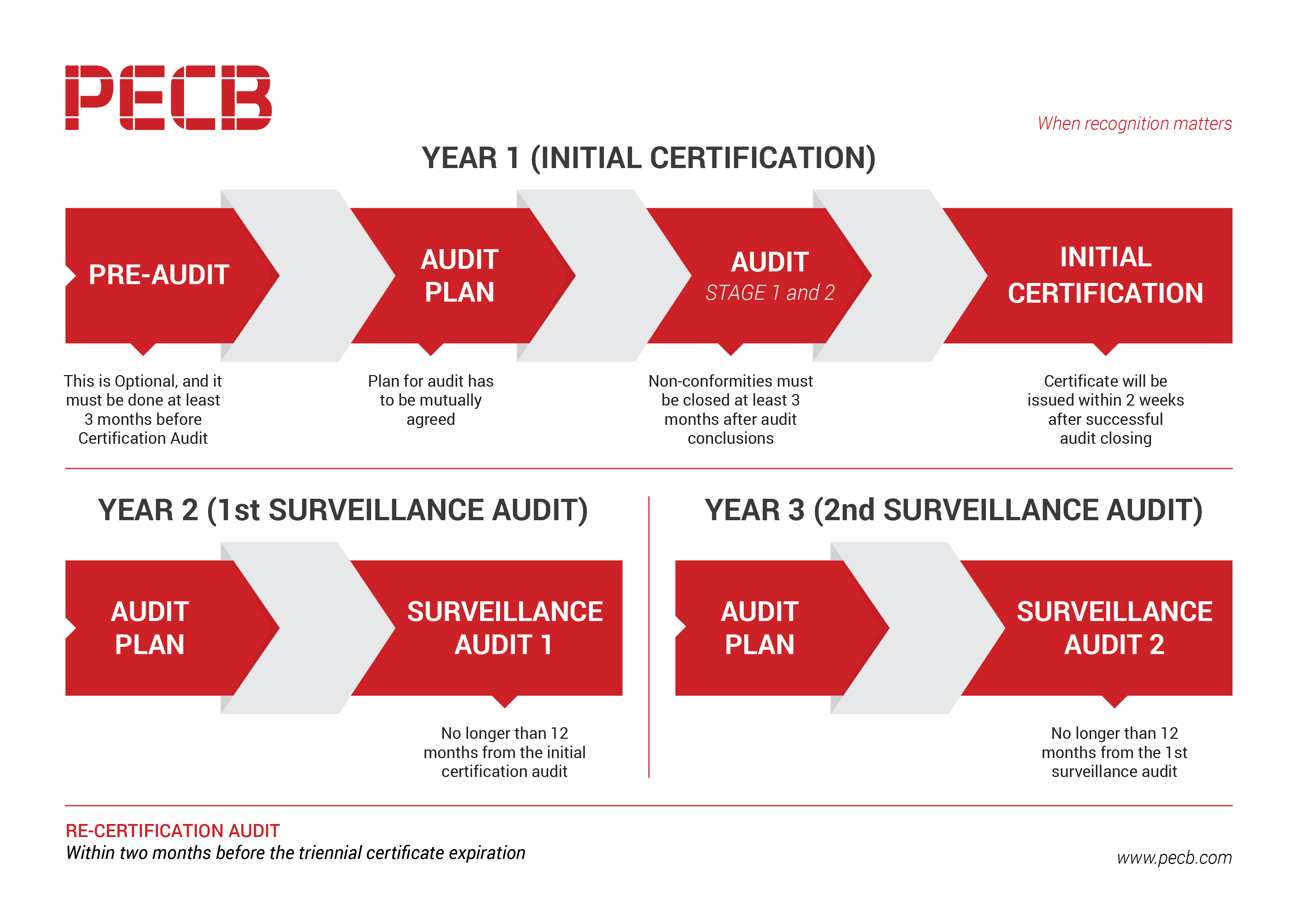 How Can My Company Get Certified Pecb Help Center