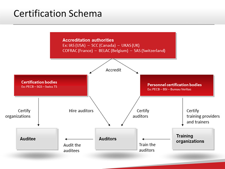 Difference between ISO Compliance, Certification and ...
